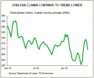 Jobless Claims Continue To Trend Lowes