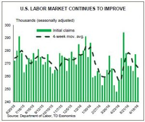 U.S. Labor Market Continues To Improve