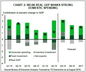 Financial News- Weak Real GDP Masks Strong Domestic Spending