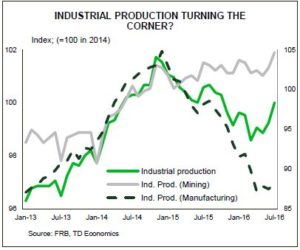 Industrial Production Turning The Corner.