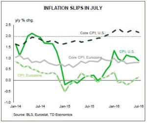 Inflation Slips in July