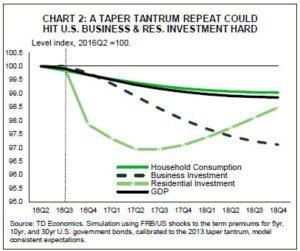 6. Chart 2