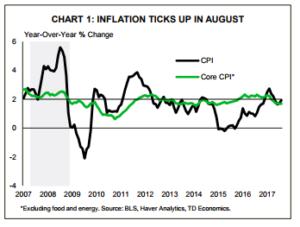 Financial News- Chart 1