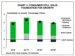 Financial News- Chart 2