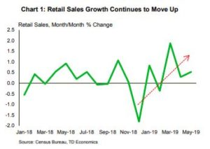 Financial News- Retail Sales Growth Continues to Move Up