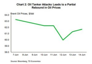 Financial News- Oil Tanker Attacks Leads to a Partial Rebound in Oil Prices