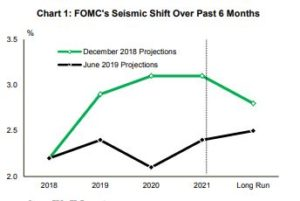 Financial News- FOMC Seismic Shift Over Past 6 Months