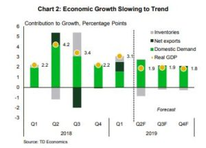 Financial News- Econmic Growth Slowing to Trend