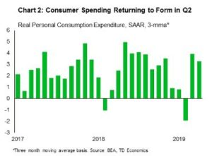 Financial News- Consumer Spending Returning to Form in Q2