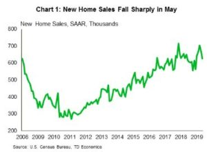 Financial News- New Home Sales Fall Sharply in May