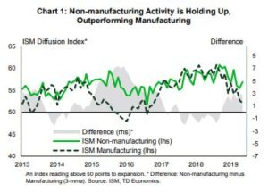 Financial News- Non manufacturing Activity is holding up outperforming manufacturing