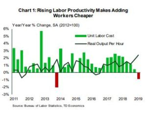 Financial News- Rising Labor Productivity Makes Adding Workers Cheaper