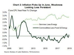 Financial News- Inflation Picks in June, Weakness Looking Less Persistent
