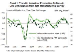 Financial News- Trend in Industrial Production Softens in Line with Signals from ISM Manufacturing Survey