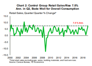 Financial News- Control Group Retail Sales Rice 7.5% Ann. in Q2, Bode Well for Overall Consumption
