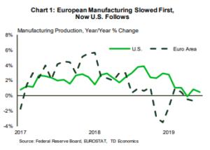 Financial News- European Manufacturing Slowed First Now U.S. Follows