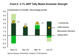 Financial News- GDP Tally Masks Domestic Strength