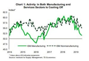 Financial News- Activity in Both Manufacturing and Services Sector is Cooling off