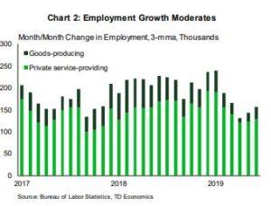 Financial News- Employment Growth Moderates