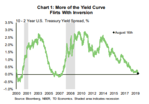 Financial News- More of the Yeild Curve Flirts with Inversion