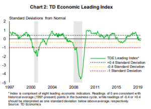Financial News - TD Economics Leading Indexes