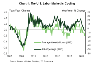 Financial News- The U.S. Labor Market is Cooling