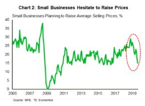 Financial News- Small Business Hesitate to Raise Prices