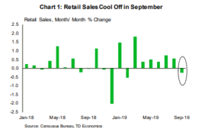 Financial News- Retail Sales Cool Off in September