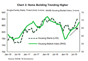 Financial News- Home Building Trending Higher
