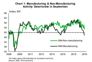 Financial News- Manufacturing & Non-Manufacturing Activity Deteriorate in Sept