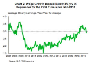 Financial News- Wage Growth Dipped Below 3% y/y in Sept. First time since 2018