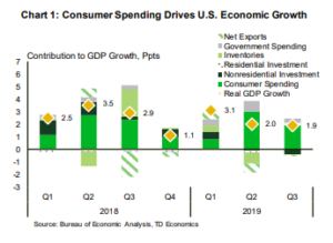 Financial News- Consumer Spending Drives U.S. Economic Growth
