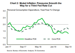 Financial News- Muted Inflation Pressures Smooth the Way for a Third Fed Rate Cut