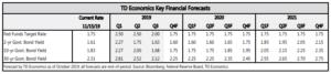Financial News - Nov. 15, 2019 TD Economics Key Financial Forecasts