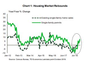 Financial News- Housing Market Rebounds
