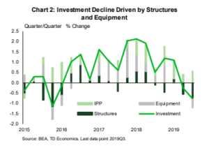 Financial News- Investment Decline Driven by Structures and Equiptment