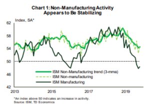 Financial News- Non- Manufacturing Activity Appears to be Stablizing