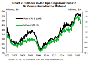 Financial News - Pullback in Job Openings Continues to Be Concentrated in the Midwest