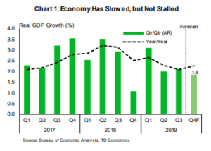 Financial News- Chart 1: Economy has Slowed, but not Stalled