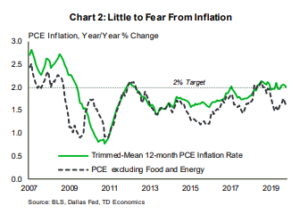 Financial News: Little to Fear From Inflation