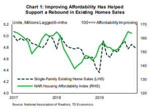 Financial News: Improving Affordability Has Helped Support a Rebound in Exisiting Home Sales