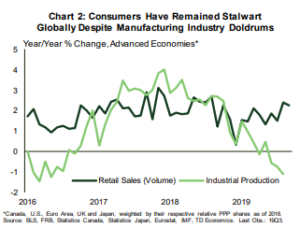 Financial News: Consumers have remained stalwart globally despite manufacturing industry doldrums