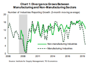 Financial New- Divergence Grows Between Manufacturing and Non-Manufacturing Sectors