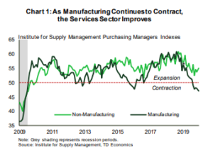 Financial News: As Manufacturing Continues to Contract the Services Sector Improves