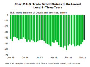 Financial News: Trade Deficit Shrinks to the Lowest Level in Three Years
