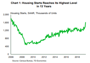 Financial News: Housing Starts Reaches its Highest Level in 13 Years