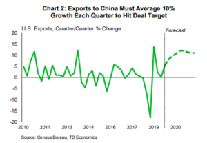 Financial News: Exports to China Must Average 10% Growth Each Quarter to Hit Deal Target