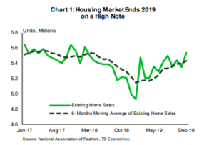 Financial News: Housing Market Ends 2019 on a High Note