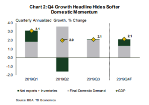 Financial News: Growth Headlines Hides Softer Domestic Momentum