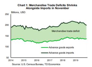 Financial News: Merchandise Trade Deficits Shrinks Alongside Imports in November